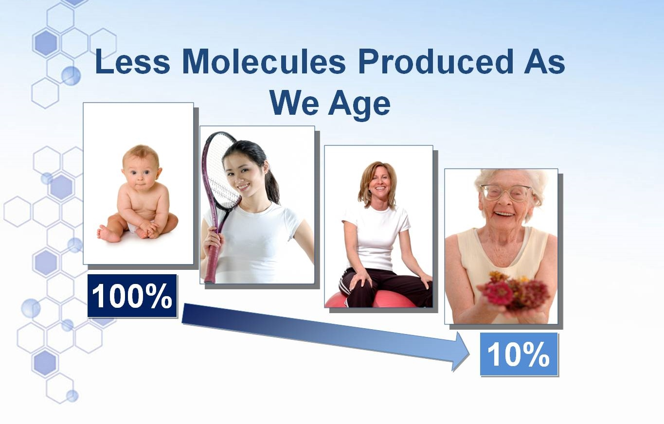 We Produce Less Redox Signalling Molecules As We Age